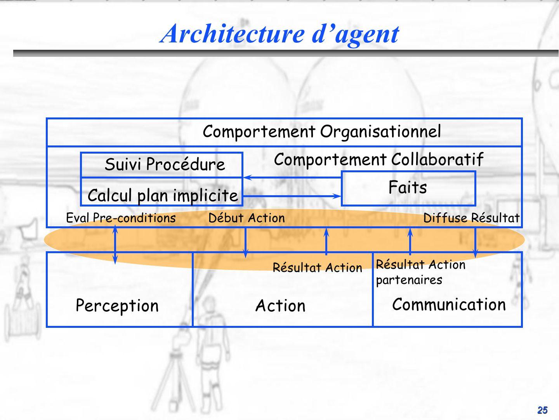 25 Architecture dagent PerceptionAction Communication Eval Pre-conditionsDébut ActionDiffuse Résultat Résultat Action partenaires Suivi Procédure Calc