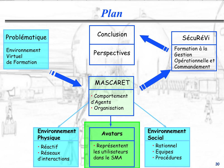 30 Conclusion Perspectives SécuRéVi Formation à la Gestion Opérationnelle et Commandement Environnement Social Rationnel Equipes Procédures Environnem
