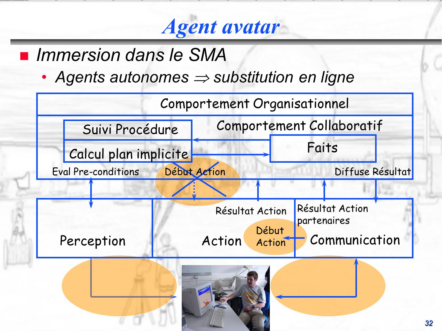 32 Agent avatar n Immersion dans le SMA Agents autonomes substitution en ligneAgents autonomes substitution en ligne PerceptionAction Communication Ev