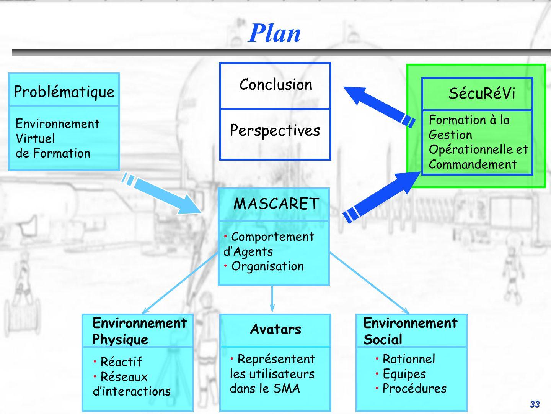 33 Conclusion Perspectives SécuRéVi Formation à la Gestion Opérationnelle et Commandement Environnement Social Rationnel Equipes Procédures Environnem