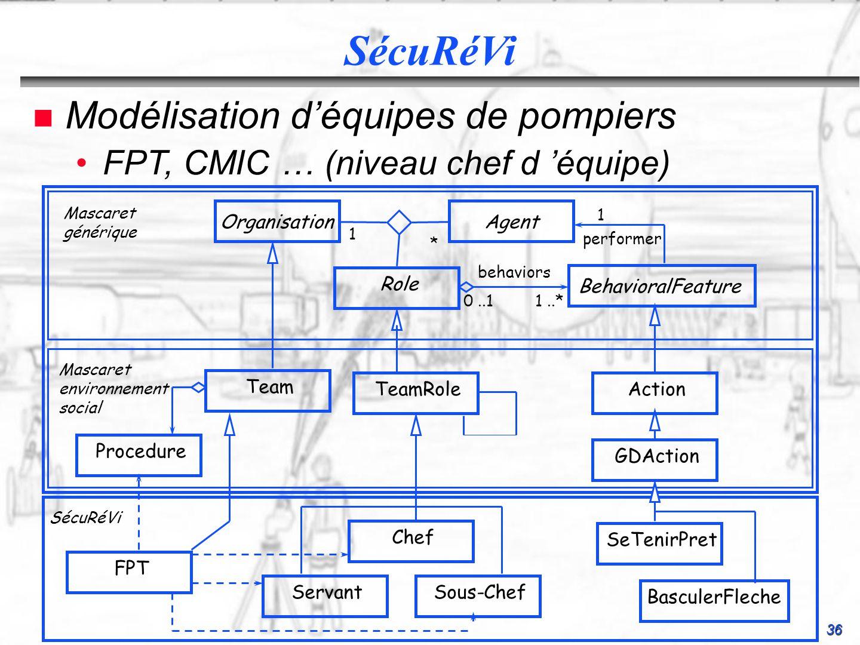 36 SécuRéVi n Modélisation déquipes de pompiers FPT, CMIC … (niveau chef d équipe)FPT, CMIC … (niveau chef d équipe) OrganisationAgent Role 1 * 1..* B