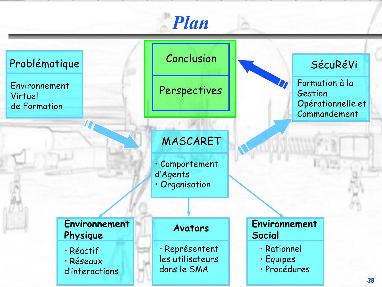38 Conclusion Perspectives SécuRéVi Formation à la Gestion Opérationnelle et Commandement Environnement Social Rationnel Equipes Procédures Environnem