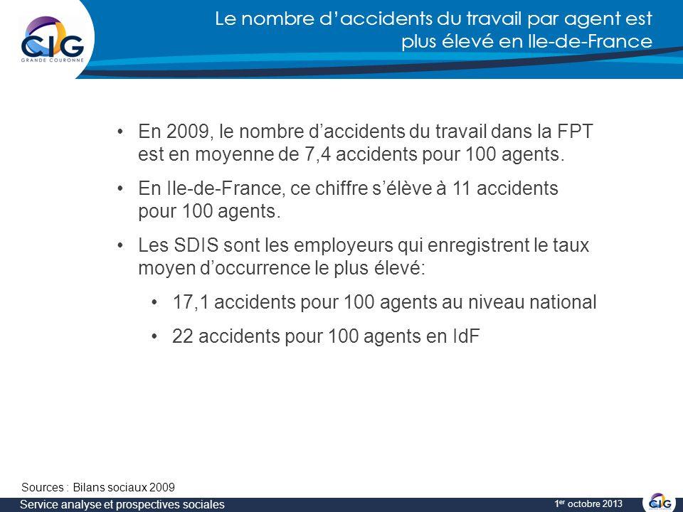 Le nombre daccidents du travail par agent est plus élevé en Ile-de-France Service analyse et prospectives sociales 1 er octobre 2013 En 2009, le nombre daccidents du travail dans la FPT est en moyenne de 7,4 accidents pour 100 agents.