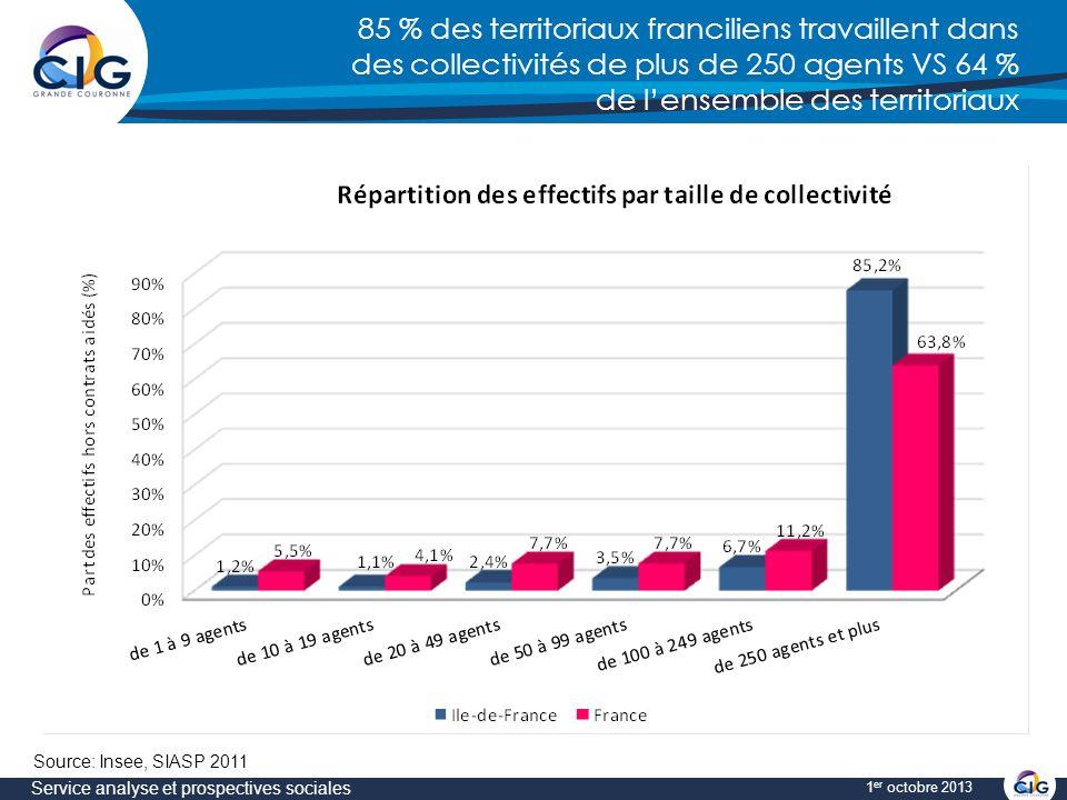 85 % des territoriaux franciliens travaillent dans des collectivités de plus de 250 agents VS 64 % de lensemble des territoriaux Service analyse et prospectives sociales 1 er octobre 2013 Source: Insee, SIASP 2011