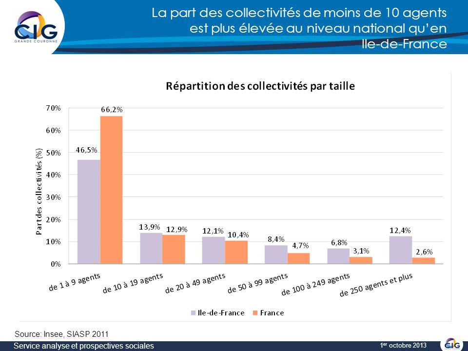 La part des collectivités de moins de 10 agents est plus élevée au niveau national quen Ile-de-France Service analyse et prospectives sociales 1 er octobre 2013 Source: Insee, SIASP 2011