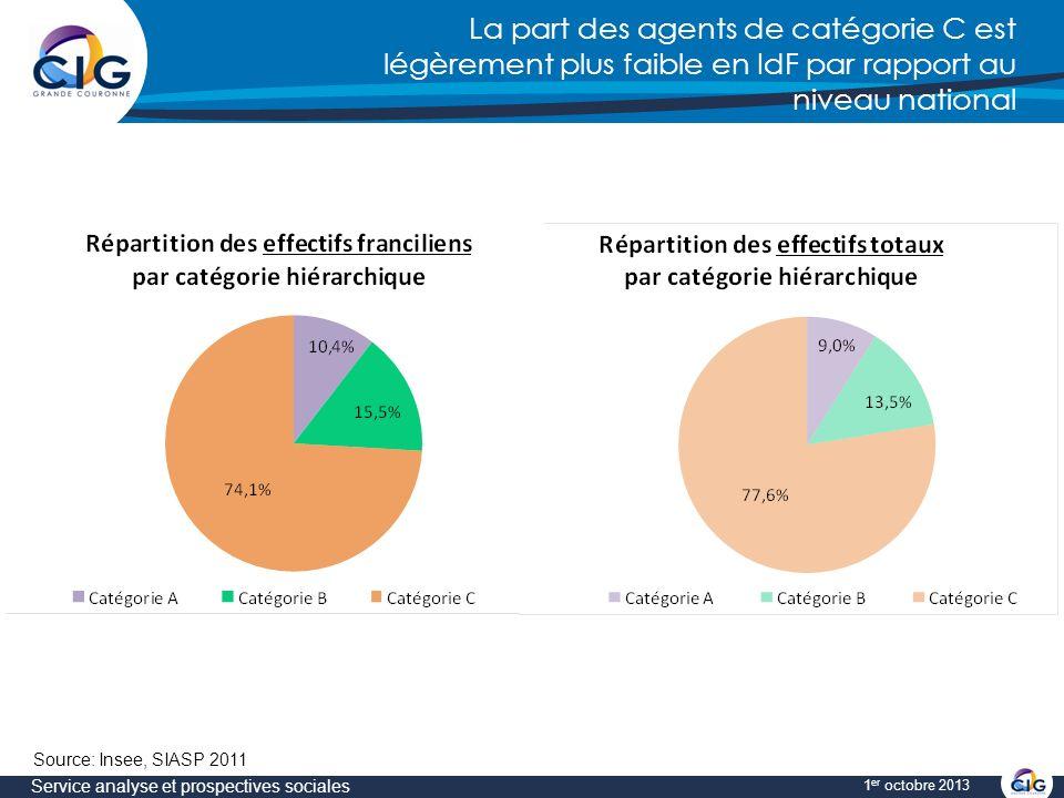 La part des agents de catégorie C est légèrement plus faible en IdF par rapport au niveau national Service analyse et prospectives sociales 1 er octobre 2013 Source: Insee, SIASP 2011