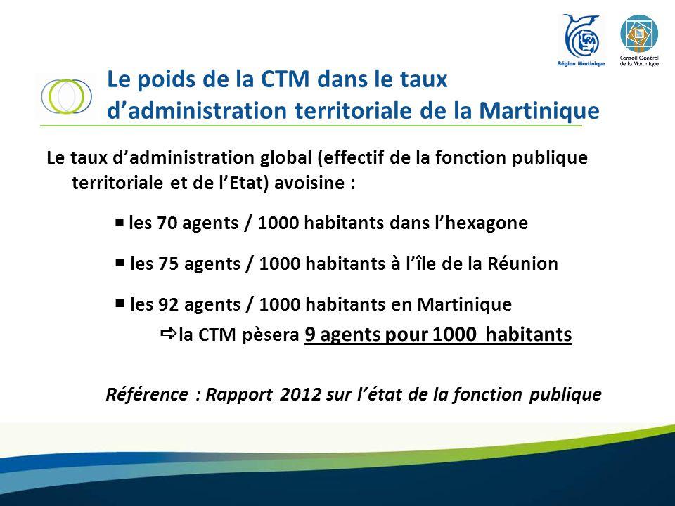Le poids de la CTM dans le taux dadministration territoriale de la Martinique Le taux dadministration global (effectif de la fonction publique territo