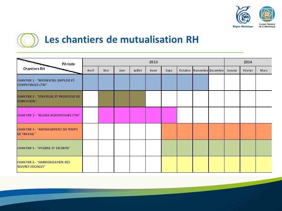 Les chantiers de mutualisation RH