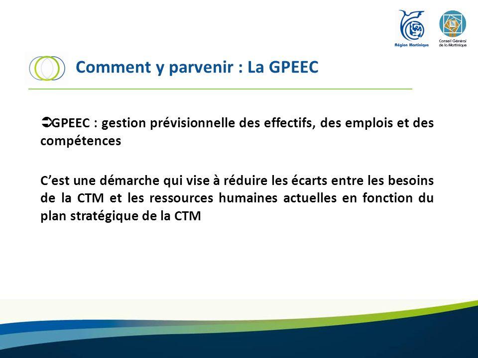 Comment y parvenir : La GPEEC GPEEC : gestion prévisionnelle des effectifs, des emplois et des compétences Cest une démarche qui vise à réduire les éc