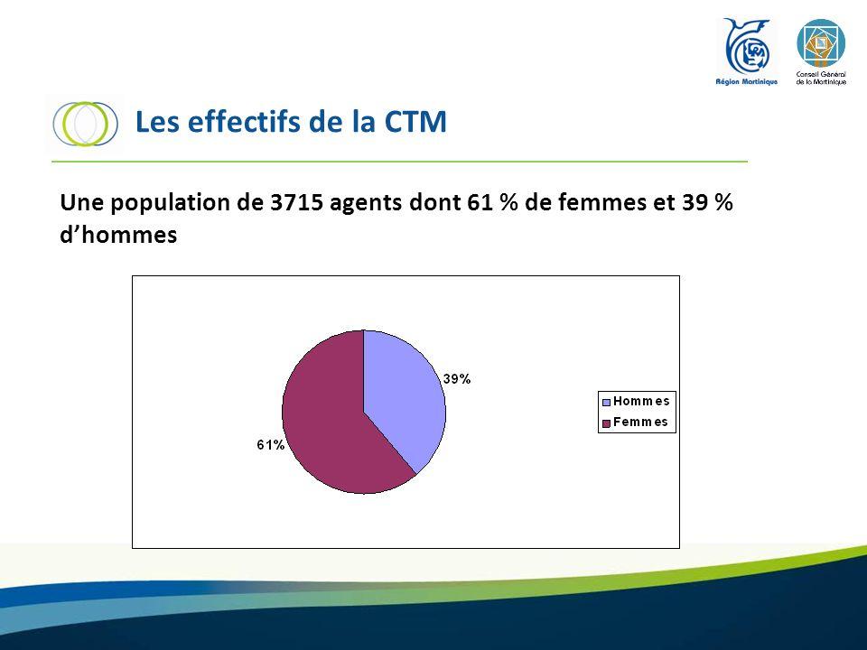 Les effectifs de la CTM Une population de 3715 agents dont 61 % de femmes et 39 % dhommes