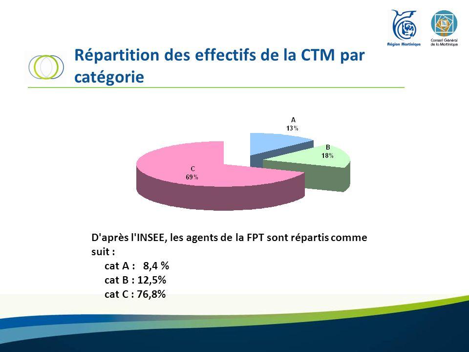 Répartition des effectifs de la CTM par catégorie D'après l'INSEE, les agents de la FPT sont répartis comme suit : cat A : 8,4 % cat B : 12,5% cat C :