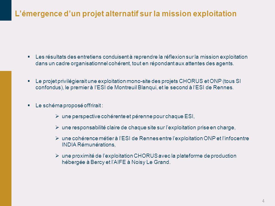 4 Lémergence dun projet alternatif sur la mission exploitation Les résultats des entretiens conduisent à reprendre la réflexion sur la mission exploit