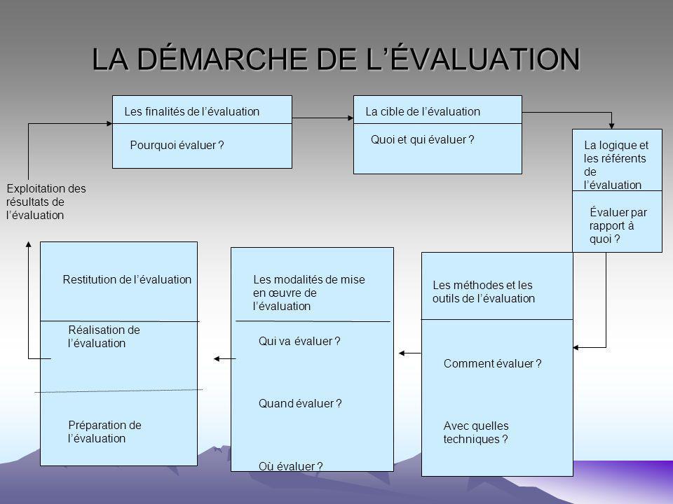 LA DÉMARCHE DE LÉVALUATION Exploitation des résultats de lévaluation Les finalités de lévaluation Pourquoi évaluer .