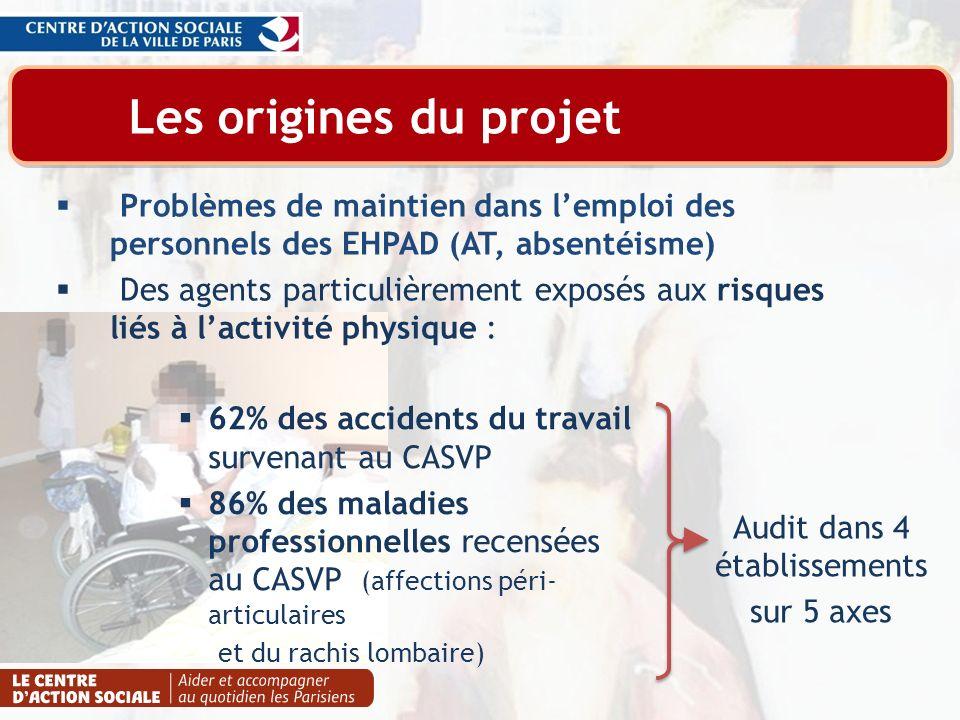 Les origines du projet Problèmes de maintien dans lemploi des personnels des EHPAD (AT, absentéisme) Des agents particulièrement exposés aux risques l