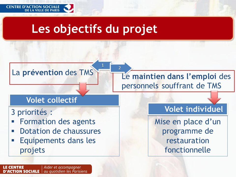 Les objectifs du projet Mise en place dun programme de restauration fonctionnelle Volet collectif Volet individuel Le maintien dans lemploi des person