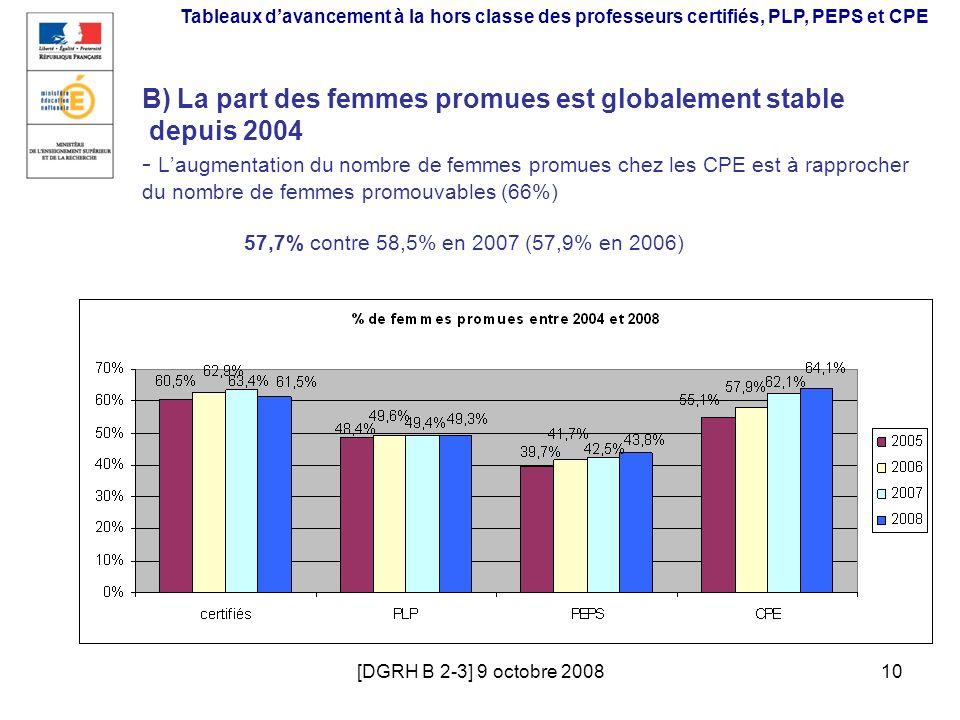 [DGRH B 2-3] 9 octobre 200810 B) La part des femmes promues est globalement stable depuis 2004 - Laugmentation du nombre de femmes promues chez les CP