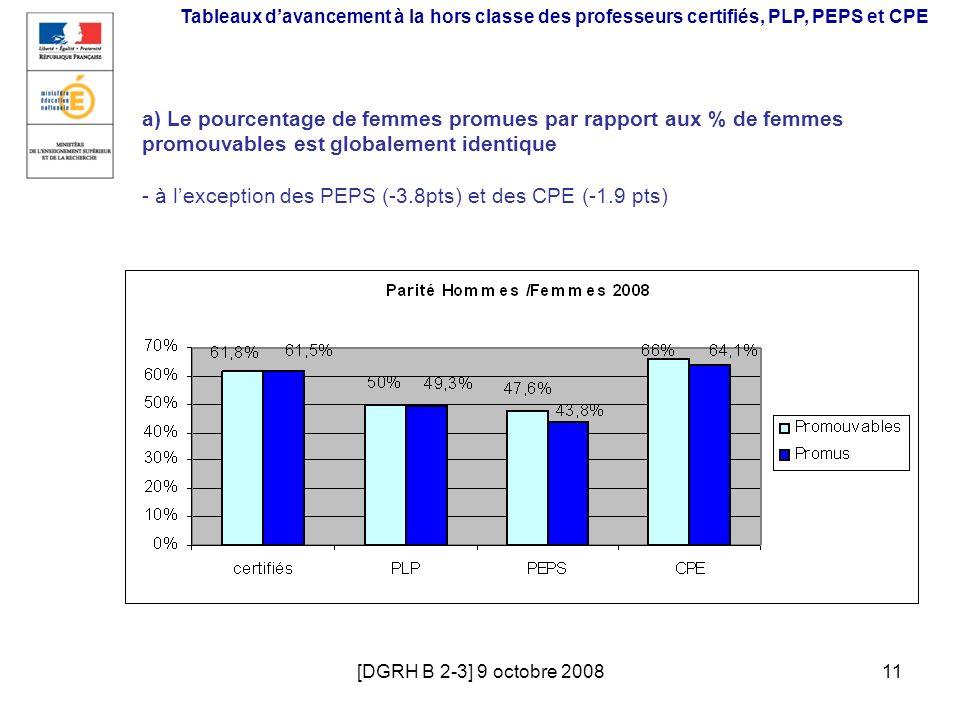 [DGRH B 2-3] 9 octobre 200811 a) Le pourcentage de femmes promues par rapport aux % de femmes promouvables est globalement identique - à lexception de