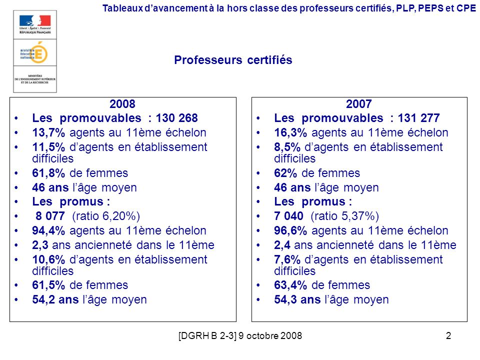 [DGRH B 2-3] 9 octobre 20082 Professeurs certifiés 2008 Les promouvables : 130 268 13,7% agents au 11ème échelon 11,5% dagents en établissement diffic