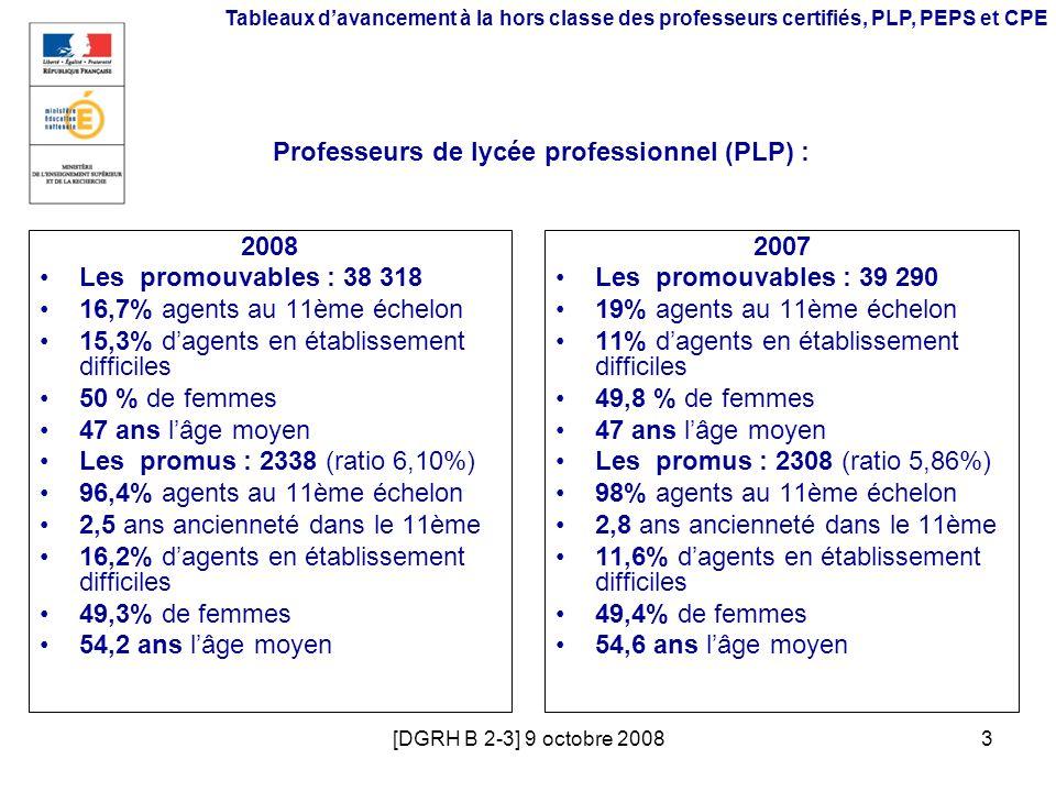 [DGRH B 2-3] 9 octobre 20083 Tableaux davancement à la hors classe des professeurs certifiés, PLP, PEPS et CPE Professeurs de lycée professionnel (PLP