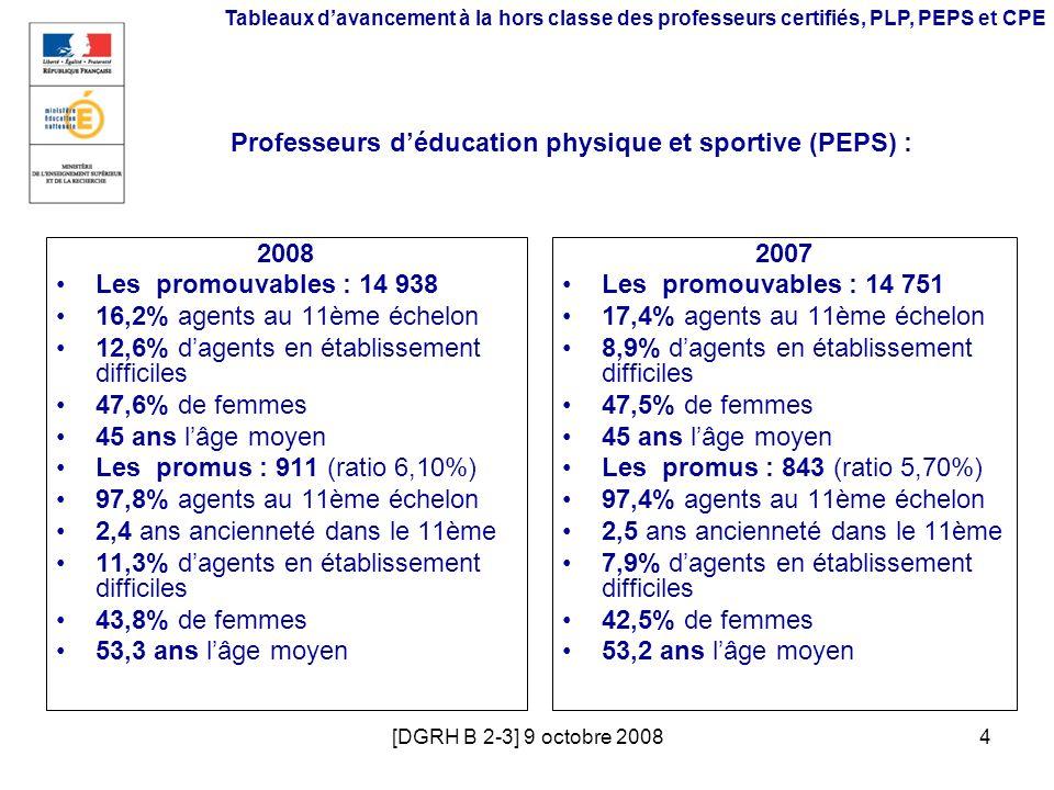 [DGRH B 2-3] 9 octobre 20084 Tableaux davancement à la hors classe des professeurs certifiés, PLP, PEPS et CPE Professeurs déducation physique et spor