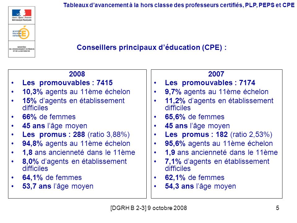[DGRH B 2-3] 9 octobre 20085 Tableaux davancement à la hors classe des professeurs certifiés, PLP, PEPS et CPE Conseillers principaux déducation (CPE)