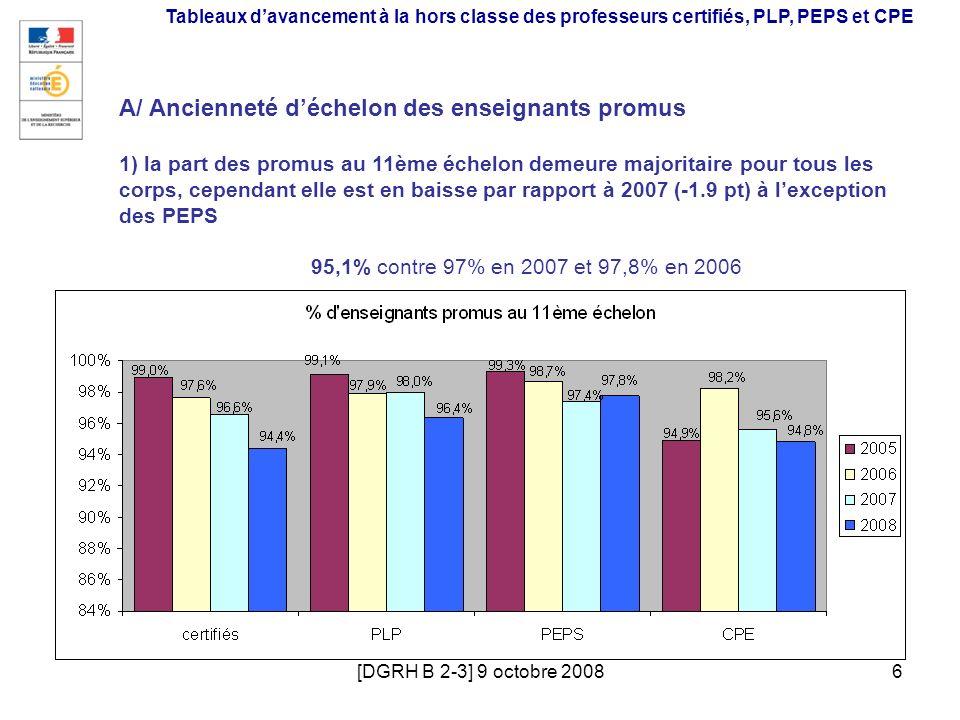 [DGRH B 2-3] 9 octobre 20086 Tableaux davancement à la hors classe des professeurs certifiés, PLP, PEPS et CPE A/ Ancienneté déchelon des enseignants