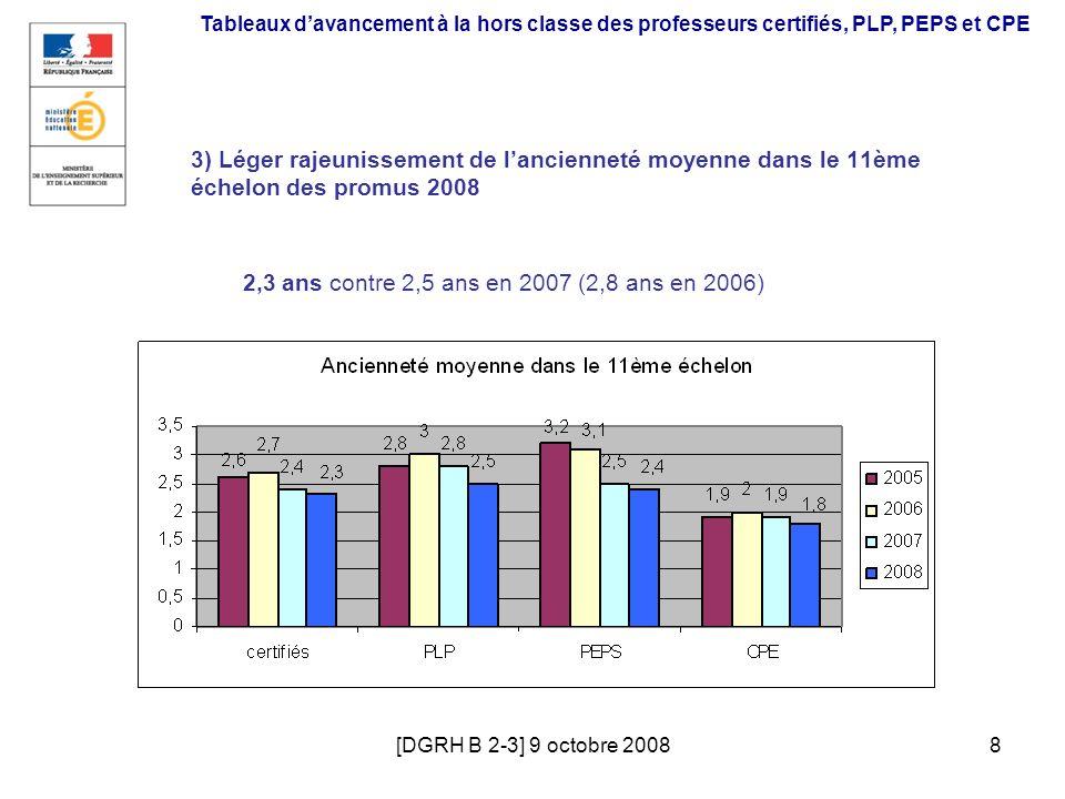 [DGRH B 2-3] 9 octobre 20088 3) Léger rajeunissement de lancienneté moyenne dans le 11ème échelon des promus 2008 2,3 ans contre 2,5 ans en 2007 (2,8