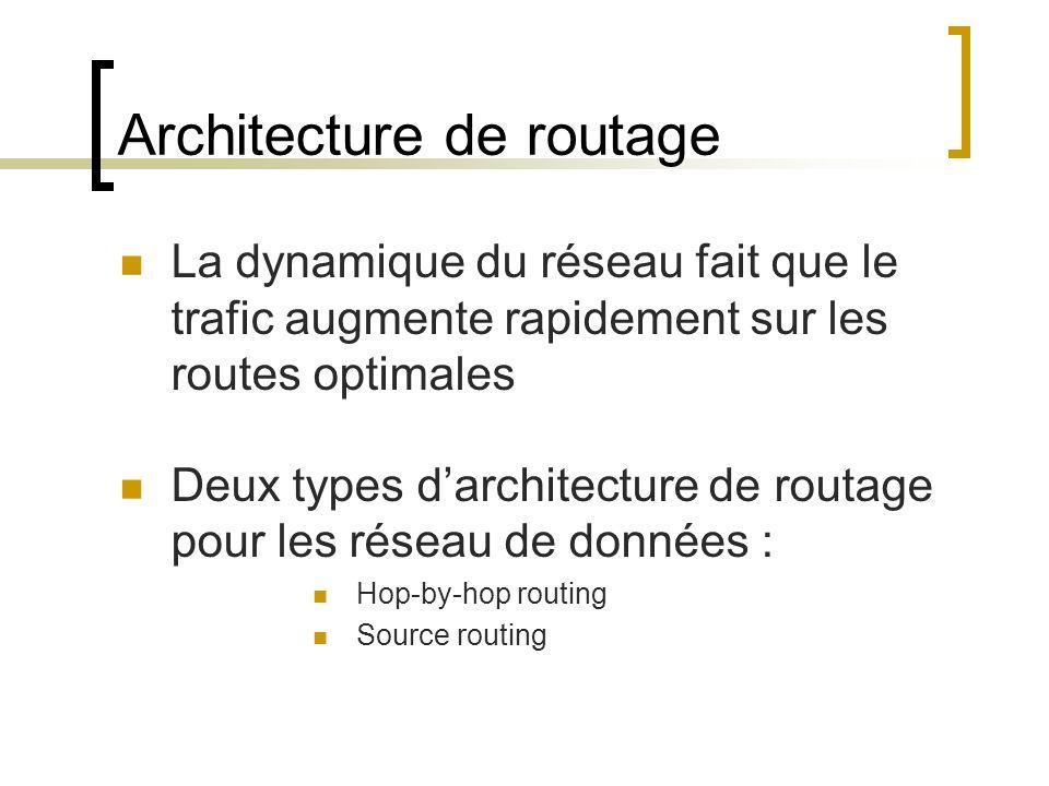 Architecture de routage La dynamique du réseau fait que le trafic augmente rapidement sur les routes optimales Deux types darchitecture de routage pour les réseau de données : Hop-by-hop routing Source routing