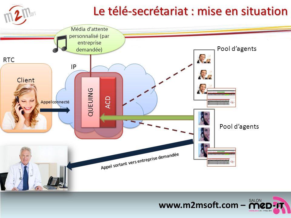 Client RTC QUEUING ACD IP Pool dagents Appel connecté www.m2msoft.com – Appel sortant vers entreprise demandée Média dattente personnalisé (par entrep