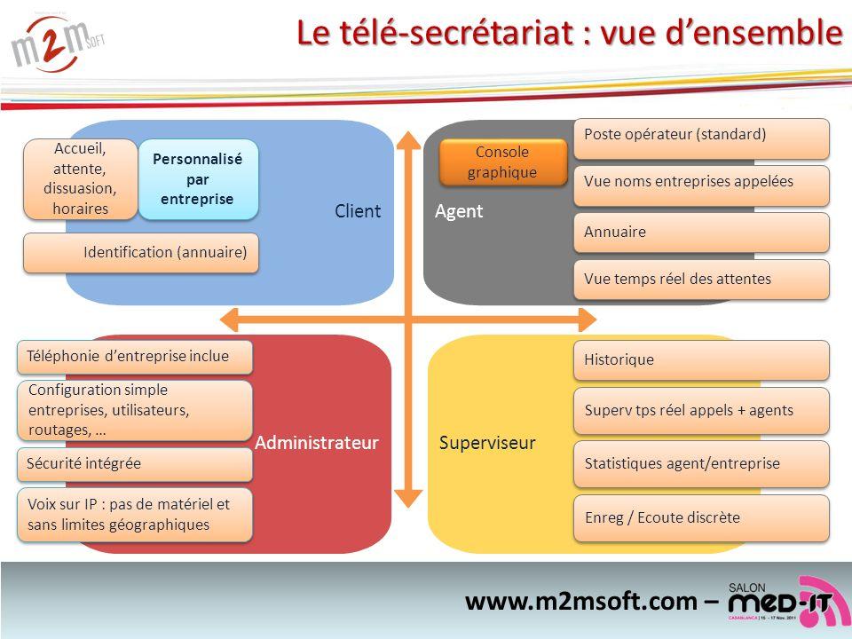 www.m2msoft.com – Le télé-secrétariat : vue densemble ClientAgent AdministrateurSuperviseur Téléphonie dentreprise inclue Voix sur IP : pas de matérie