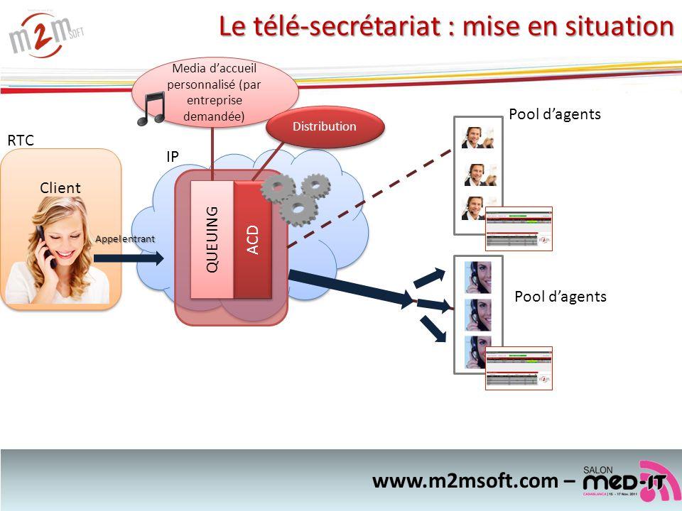 Le télé-secrétariat : mise en situation QUEUING ACD IP Pool dagents www.m2msoft.com – Client Appel entrant RTC Media daccueil personnalisé (par entrep