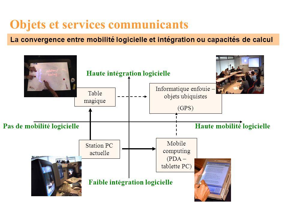 Objets et services communicants La convergence entre mobilité logicielle et intégration ou capacités de calcul Haute mobilité logiciellePas de mobilit