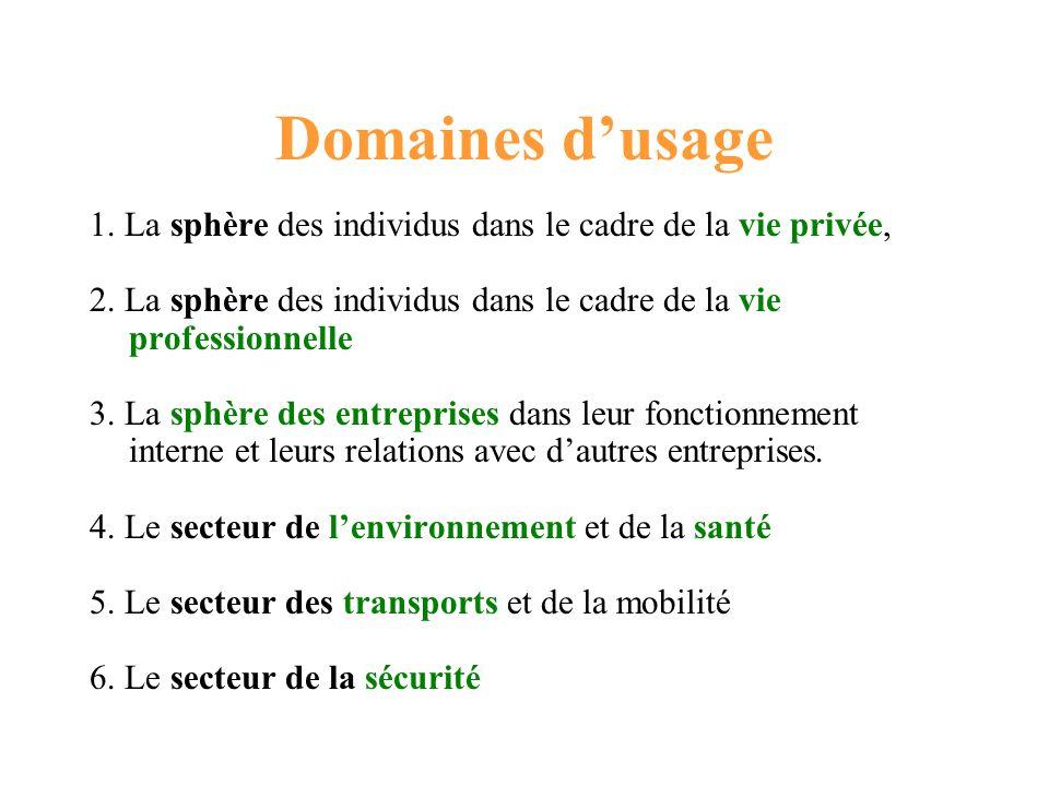 Domaines dusage 1. La sphère des individus dans le cadre de la vie privée, 2. La sphère des individus dans le cadre de la vie professionnelle 3. La sp
