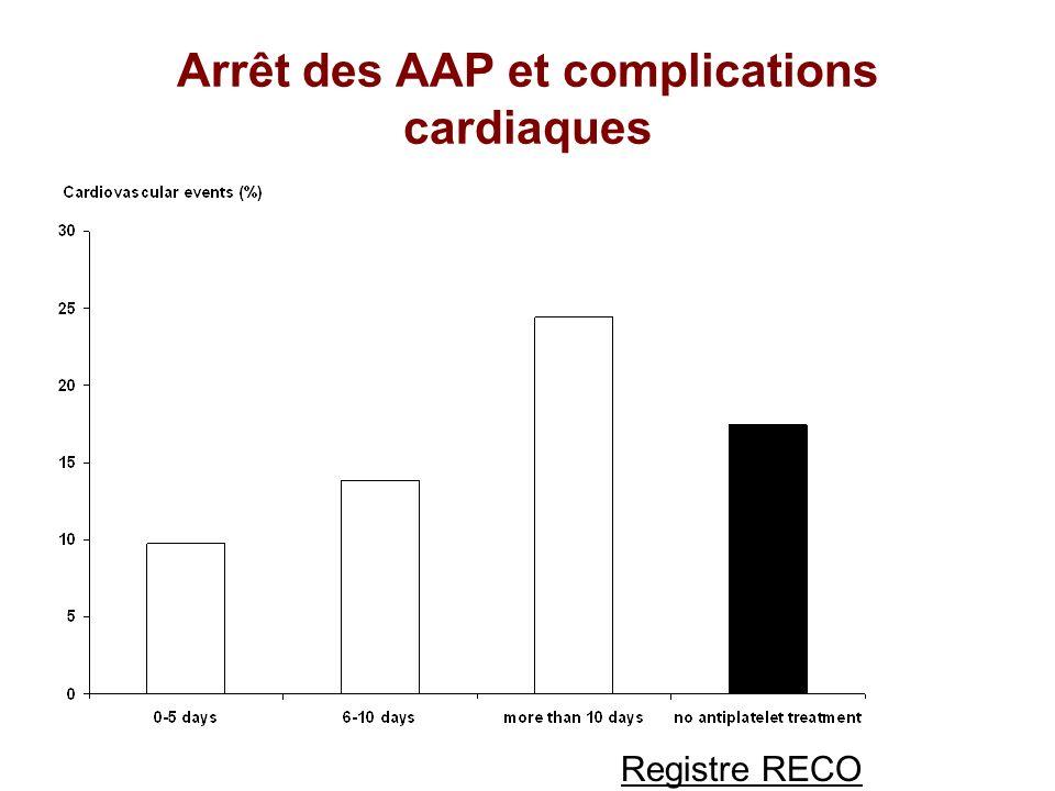 Arrêt des AAP et complications cardiaques Registre RECO