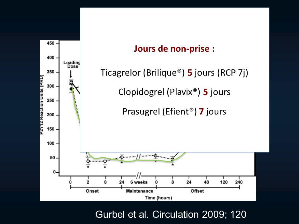 Onset-Offset Gurbel et al. Circulation 2009; 120 Prasugrel Jours de non-prise : Ticagrelor (Brilique®) 5 jours (RCP 7j) Clopidogrel (Plavix®) 5 jours