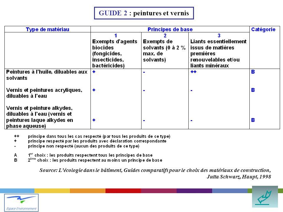 Source: Lécologie dans le bâtiment, Guides comparatifs pour le choix des matériaux de construction, Jutta Schwarz, Haupt, 1998 GUIDE 2 : peintures et vernis
