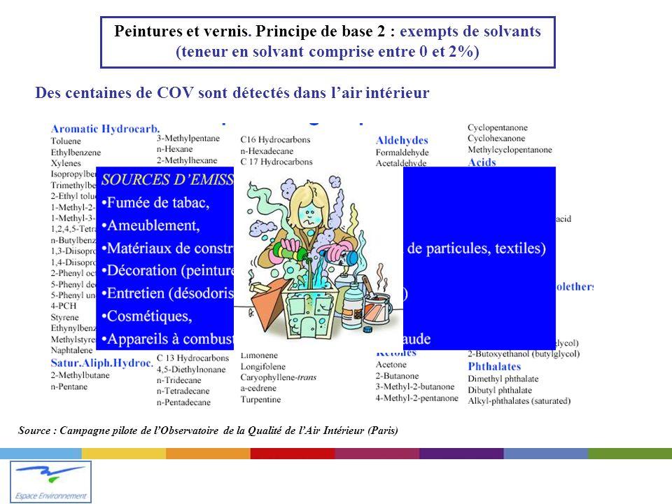 Source : Campagne pilote de lObservatoire de la Qualité de lAir Intérieur (Paris) Des centaines de COV sont détectés dans lair intérieur Peintures et vernis.