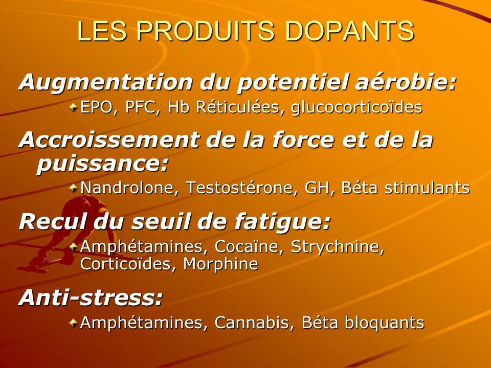 LES PRODUITS DOPANTS Augmentation du potentiel aérobie: EPO, PFC, Hb Réticulées, glucocorticoïdes Accroissement de la force et de la puissance: Nandro
