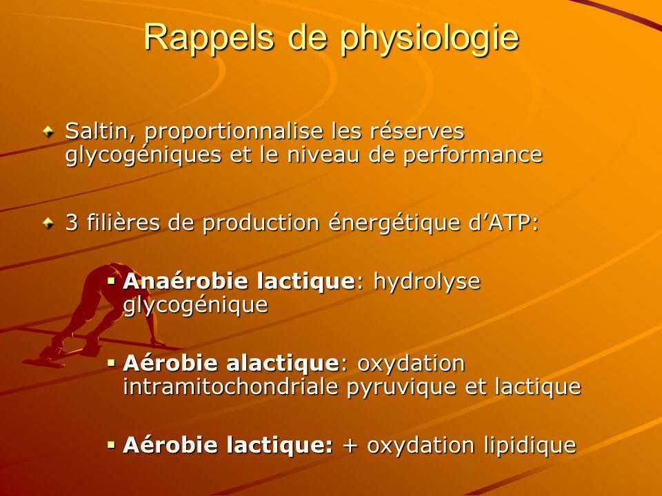 Rappels de physiologie Saltin, proportionnalise les réserves glycogéniques et le niveau de performance 3 filières de production énergétique dATP: Anaé