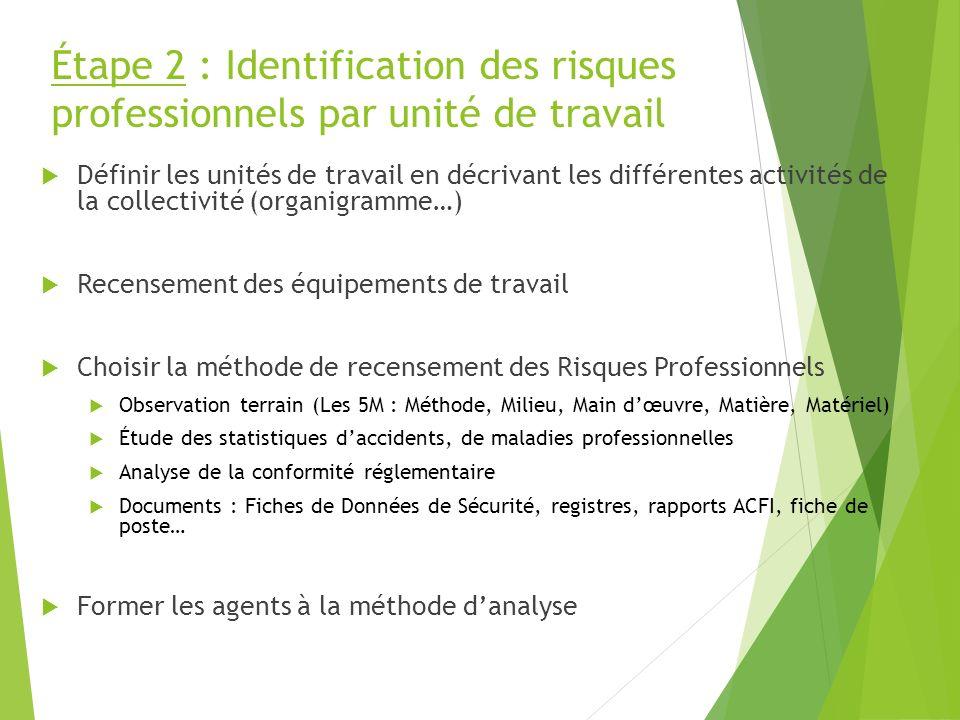 Étape 2 : Identification des risques professionnels par unité de travail Définir les unités de travail en décrivant les différentes activités de la co