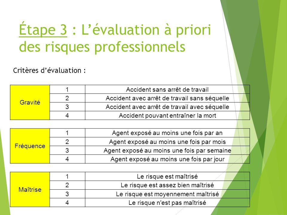 Étape 3 : Lévaluation à priori des risques professionnels Gravité 1Accident sans arrêt de travail 2Accident avec arrêt de travail sans séquelle 3Accid