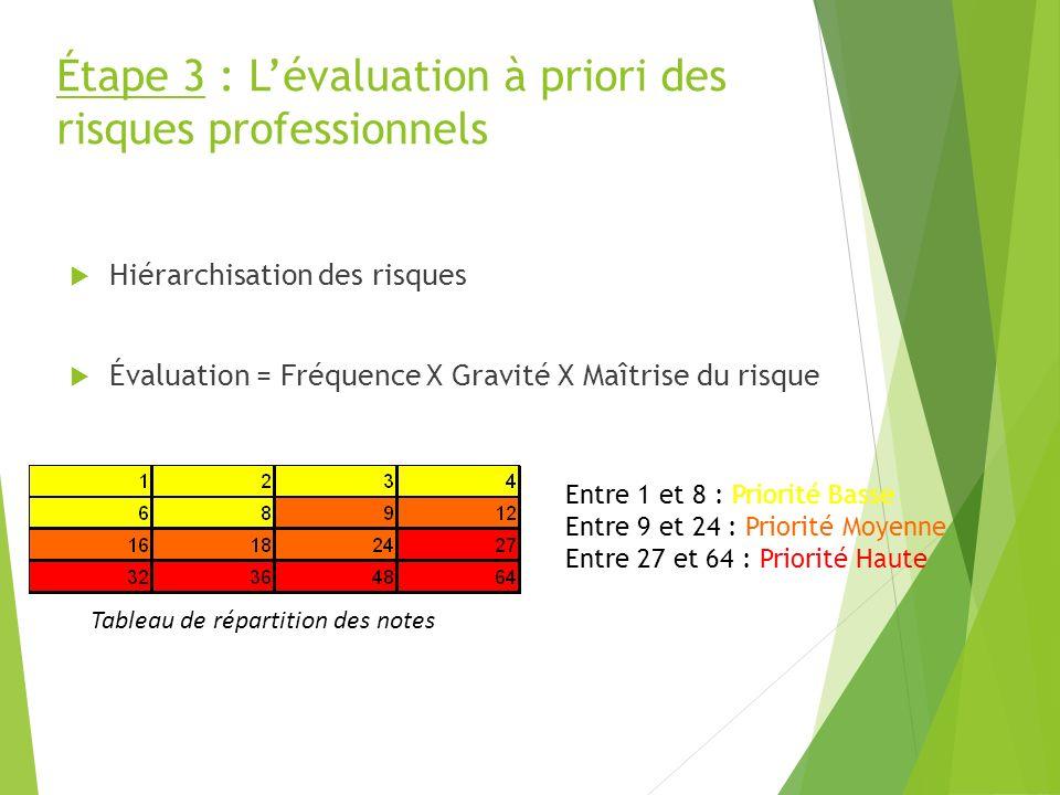 Étape 3 : Lévaluation à priori des risques professionnels Hiérarchisation des risques Évaluation = Fréquence X Gravité X Maîtrise du risque Entre 1 et