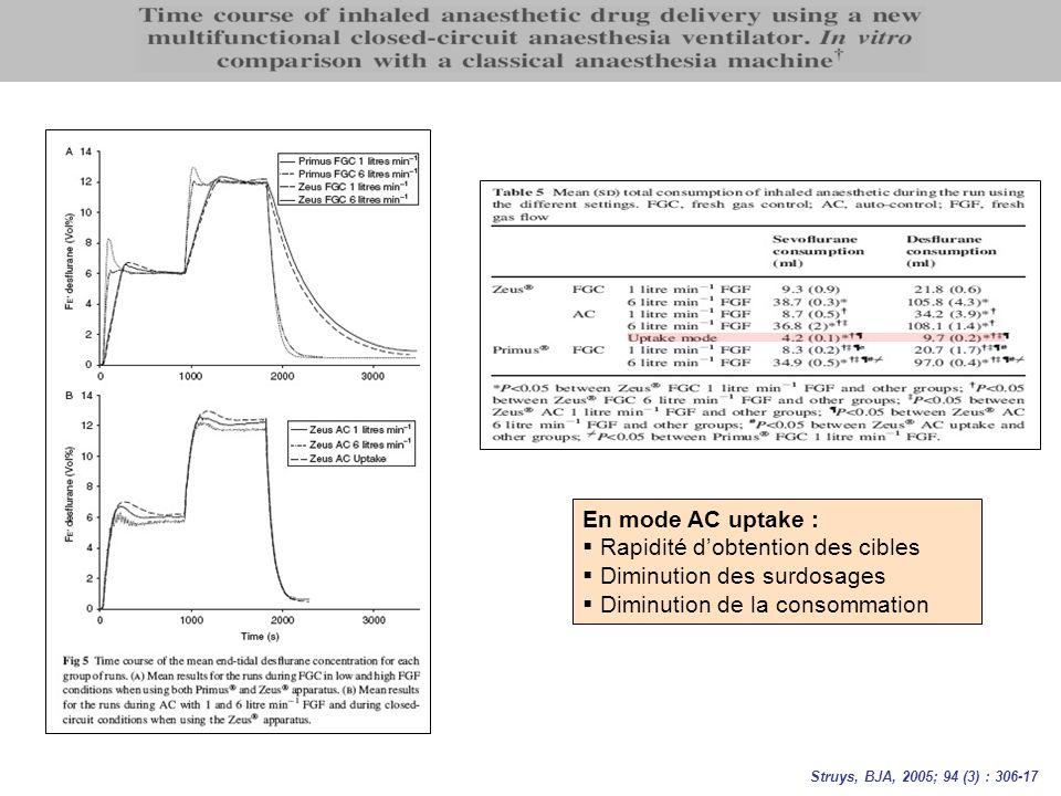 En mode AC uptake : Rapidité dobtention des cibles Diminution des surdosages Diminution de la consommation Struys, BJA, 2005; 94 (3) : 306-17