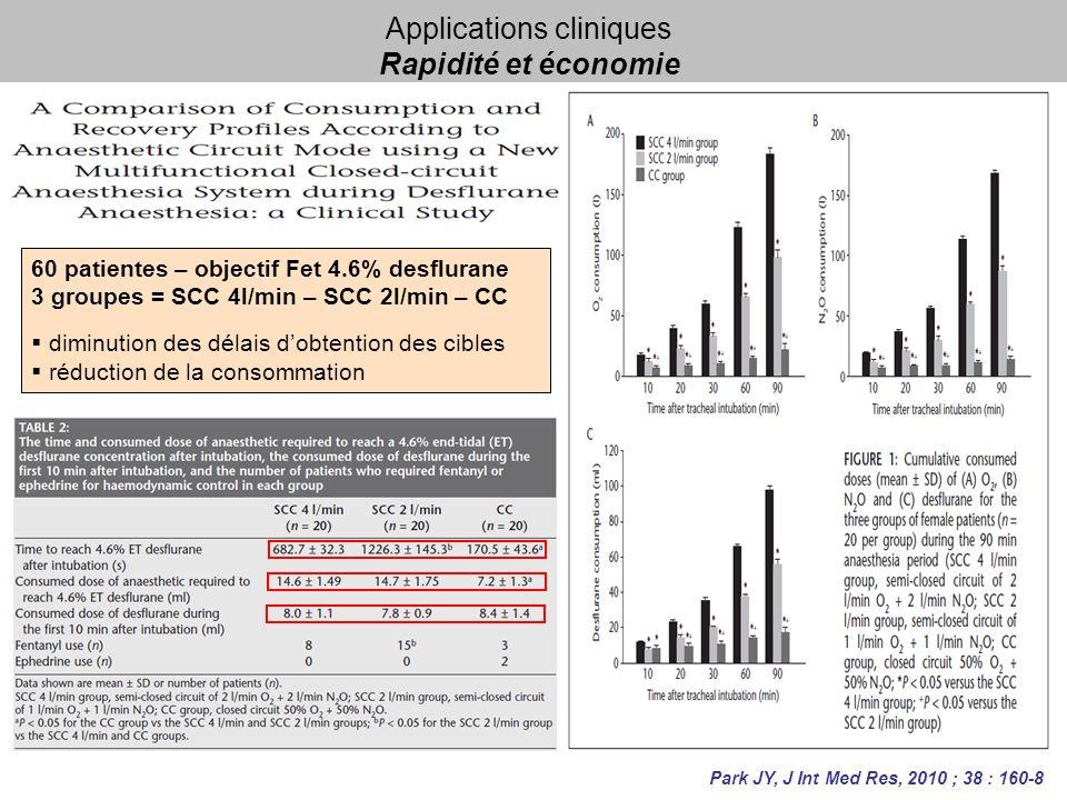 Applications cliniques Rapidité et économie 60 patientes – objectif Fet 4.6% desflurane 3 groupes = SCC 4l/min – SCC 2l/min – CC diminution des délais dobtention des cibles réduction de la consommation Park JY, J Int Med Res, 2010 ; 38 : 160-8