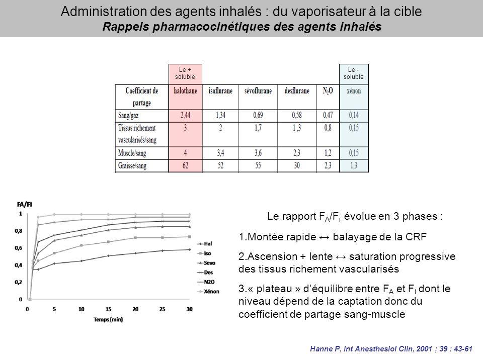 Administration des agents inhalés : du vaporisateur à la cible Rappels pharmacocinétiques des agents inhalés Le + soluble Le - soluble Le rapport F A /F i évolue en 3 phases : 1.Montée rapide balayage de la CRF 2.Ascension + lente saturation progressive des tissus richement vascularisés 3.« plateau » déquilibre entre F A et F i dont le niveau dépend de la captation donc du coefficient de partage sang-muscle Hanne P, Int Anesthesiol Clin, 2001 ; 39 : 43-61
