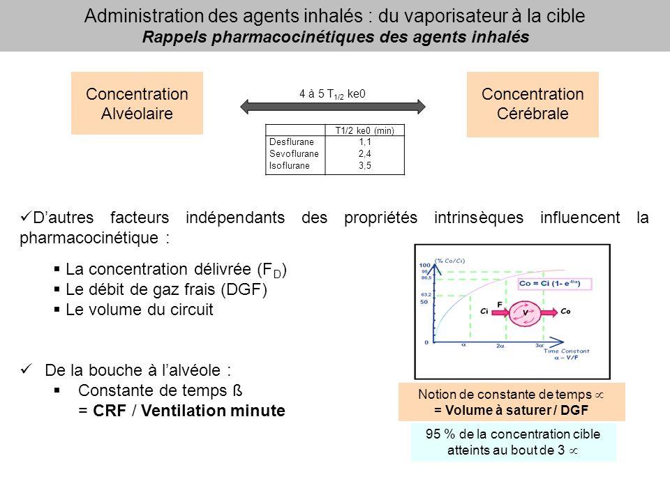 Administration des agents inhalés : du vaporisateur à la cible Rappels pharmacocinétiques des agents inhalés Concentration Alvéolaire Concentration Cérébrale 4 à 5 T 1/2 ke0 Dautres facteurs indépendants des propriétés intrinsèques influencent la pharmacocinétique : La concentration délivrée (F D ) Le débit de gaz frais (DGF) Le volume du circuit Notion de constante de temps = Volume à saturer / DGF 95 % de la concentration cible atteints au bout de 3 T1/2 ke0 (min) Desflurane1,1 Sevoflurane2,4 Isoflurane3,5 De la bouche à lalvéole : Constante de temps ß = CRF / Ventilation minute