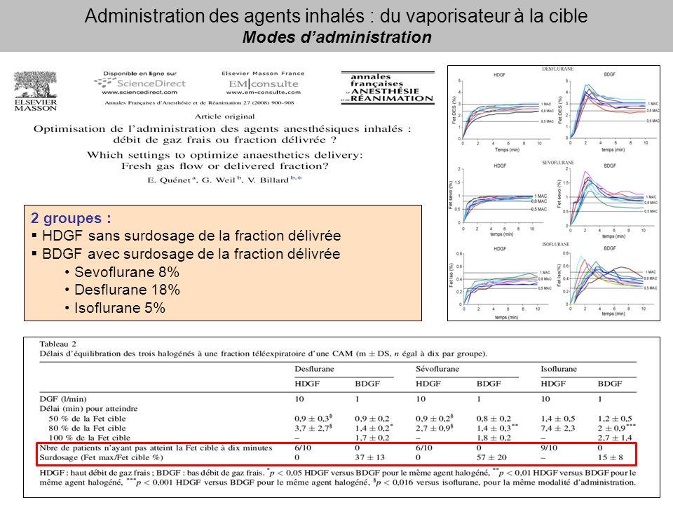 Administration des agents inhalés : du vaporisateur à la cible Modes dadministration 2 groupes : HDGF sans surdosage de la fraction délivrée BDGF avec surdosage de la fraction délivrée Sevoflurane 8% Desflurane 18% Isoflurane 5%