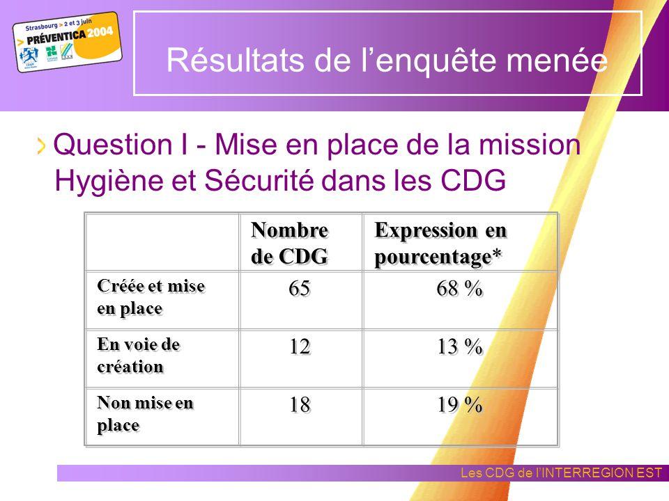 Les CDG de lINTERREGION EST DONNEES GENERALES SUR LENQUETE Taux de participation : 99 % (95 CDG sur 96) Résultats de lenquête menée