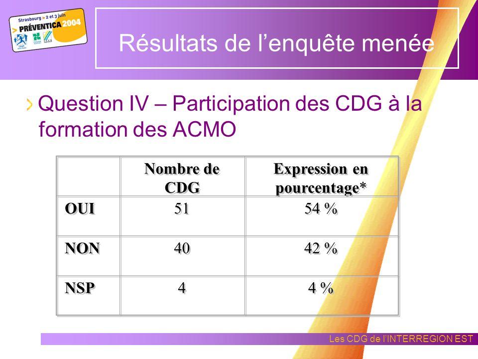 Les CDG de lINTERREGION EST Question I - Mise en place de la mission Hygiène et Sécurité dans les CDG Résultats de lenquête menée Nombre de CDG Expres