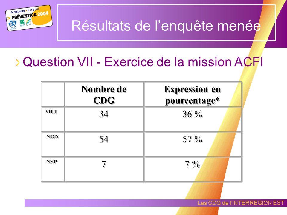 Les CDG de lINTERREGION EST Résultats de lenquête menée Question IV – Participation des CDG à la formation des ACMO Nombre de CDG Expression en pourcentage* OUI 51 54 % NON 40 42 % NSP 4 4 4 %